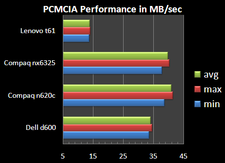 Lenovo T61 PCMCIA Performance